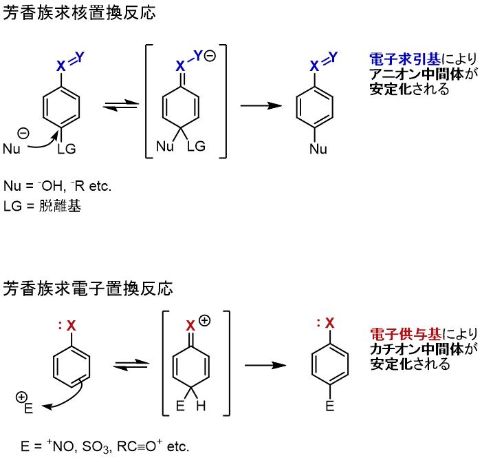 芳香族求核置換反応, 芳香族求電子置換反応